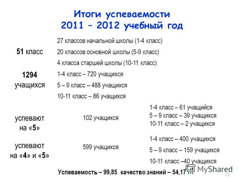 13 Итоги успеваемости 2011 – 2012 учебный год 51 класс 27 классов начальной школы (1-4 класс) 20 классов основной школы (5-9 класс) 4 класса старшей школы (10-11 класс) 1294 учащихся 1-4 класс – 720 учащихся 5 – 9 класс – 488 учащихся 10-11 класс – 8