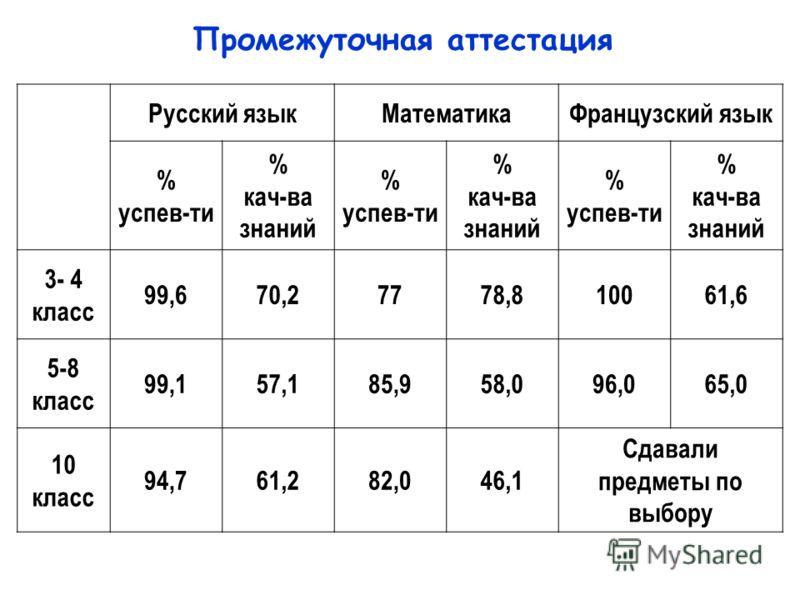 Русский языкМатематикаФранцузский язык % успев-ти % кач-ва знаний % успев-ти % кач-ва знаний % успев-ти % кач-ва знаний 3- 4 класс 99,670,27778,810061,6 5-8 класс 99,157,185,958,096,065,0 10 класс 94,761,282,046,1 Сдавали предметы по выбору Промежуто