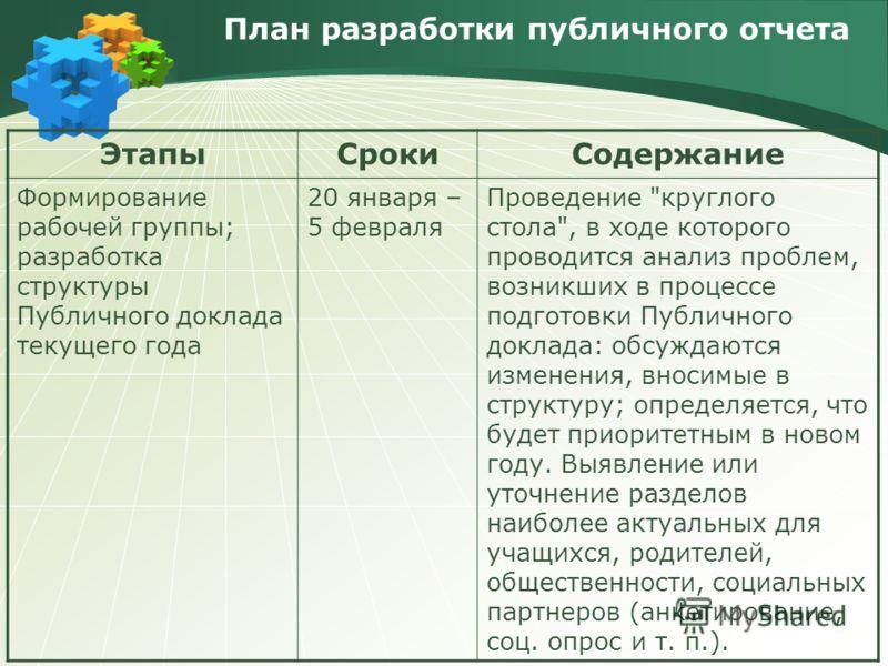 План разработки публичного отчета ЭтапыСрокиСодержание Формирование рабочей группы; разработка структуры Публичного доклада текущего года 20 января – 5 февраля Проведение