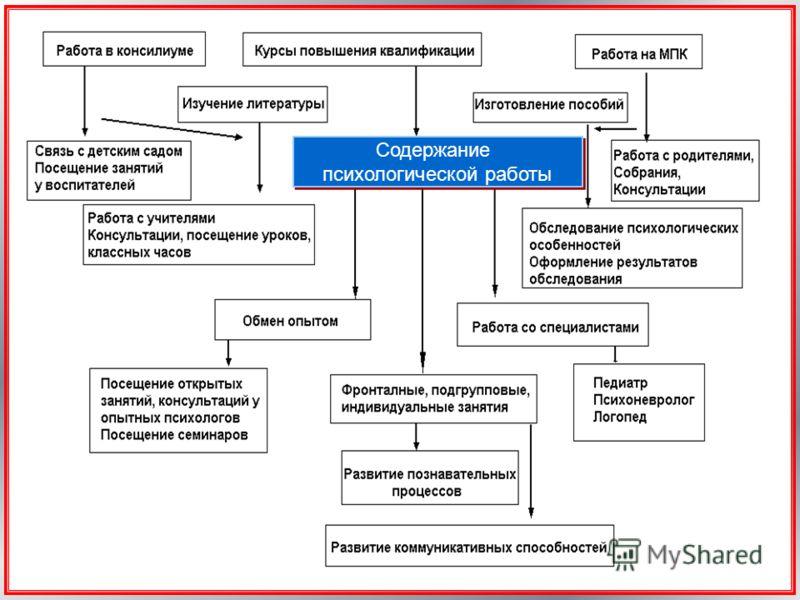 Содержание психологической работы Содержание психологической работы