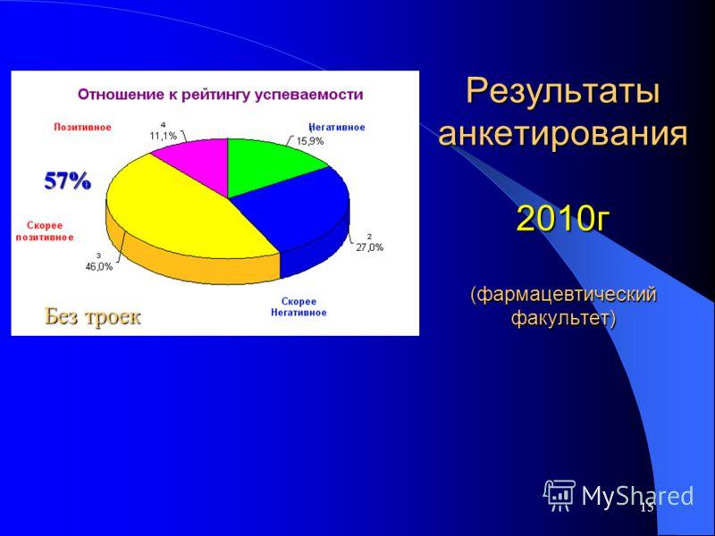 15 Результаты анкетирования 2010г (фармацевтический факультет) 57% Без троек