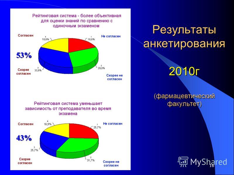 16 Результаты анкетирования 2010г (фармацевтический факультет) 43% 53%