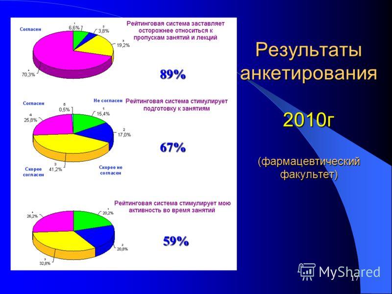 17 Результаты анкетирования 2010г (фармацевтический факультет) 89% 67% 59%