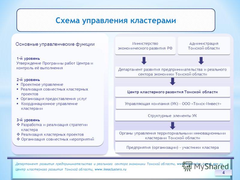 Основные управленческие функции 1-й уровень Утверждение Программы работ Центра и контроль её выполнения 2-й уровень Проектное управление Реализация совместных кластерных проектов Организация предоставления услуг Координационное управление кластерами