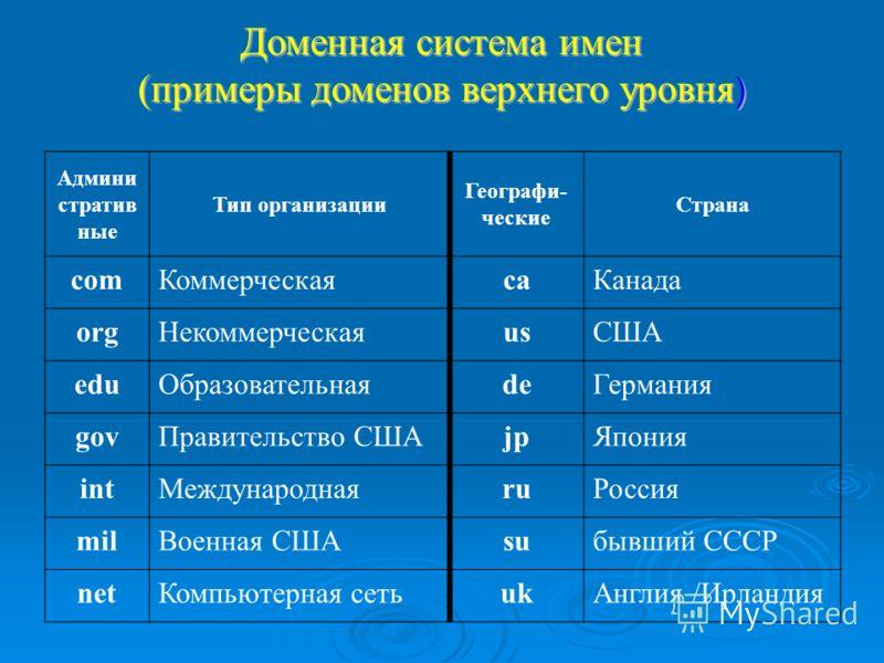 Презентация Доменная Система Имен 11 Класс