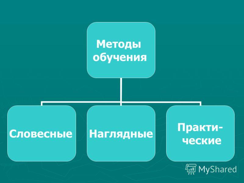 Методы обучения СловесныеНаглядные Практи- ческие