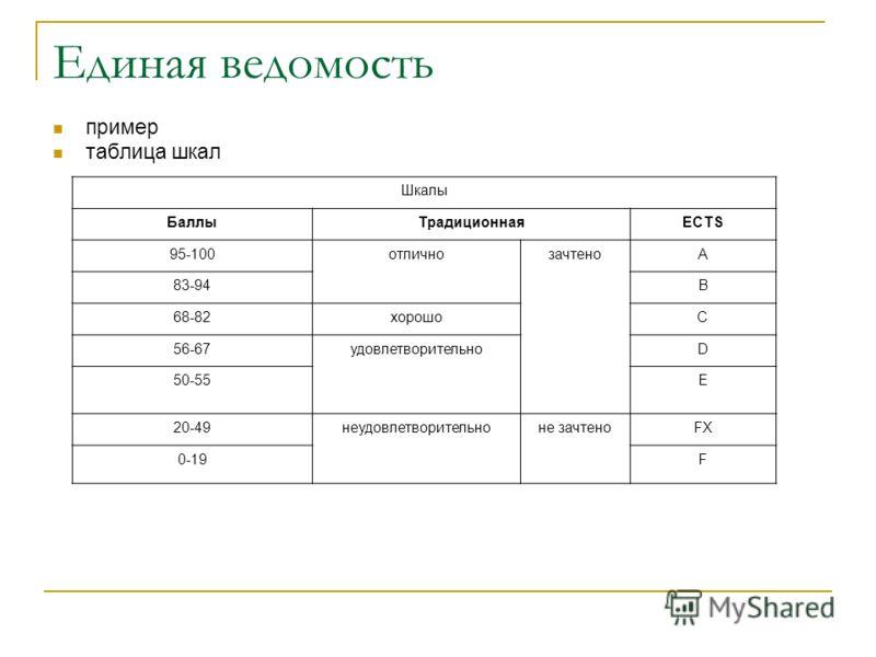 Единая ведомость пример таблица шкал Шкалы БаллыТрадиционнаяECTS 95-100отлично зачтено A 83-94B 68-82хорошоC 56-67удовлетворительно D 50-55E 20-49неудовлетворительно не зачтено FX 0-19F