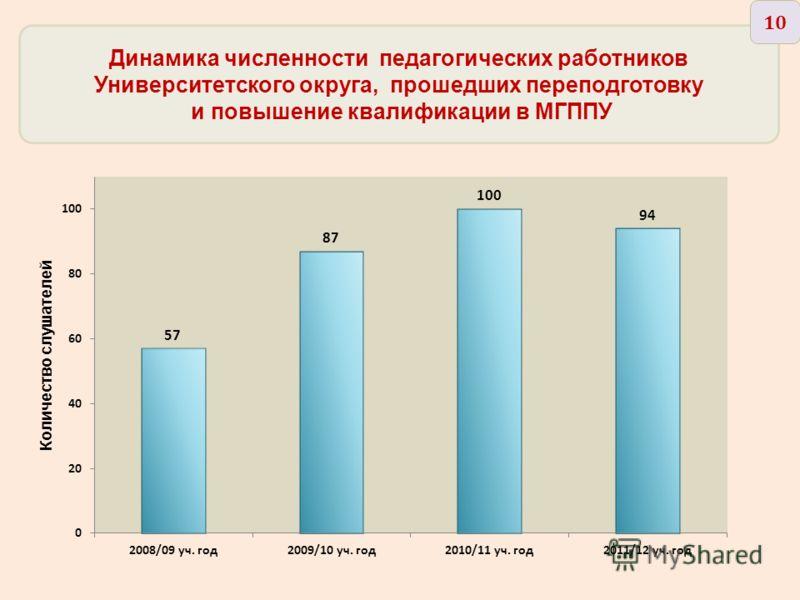 Динамика численности педагогических работников Университетского округа, прошедших переподготовку и повышение квалификации в МГППУ 10