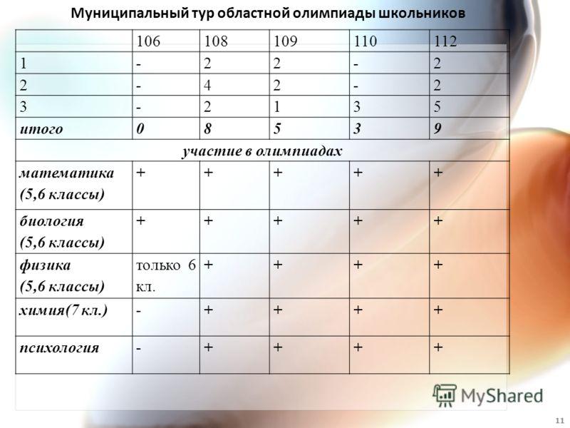 106108109110112 1-22-2 2-42-2 3-2135 итого08539 участие в олимпиадах математика (5,6 классы) +++++ биология (5,6 классы) +++++ физика (5,6 классы) только 6 кл. ++++ химия(7 кл.)-++++ психология-++++ Муниципальный тур областной олимпиады школьников 11
