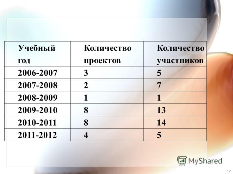 Учебный год Количество проектов Количество участников 2006-200735 2007-200827 2008-200911 2009-2010813 2010-2011814 2011-201245 17