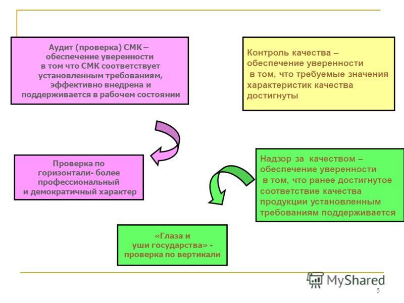 5 Контроль качества – обеспечение уверенности в том, что требуемые значения характеристик качества достигнуты Надзор за качеством – обеспечение уверенности в том, что ранее достигнутое соответствие качества продукции установленным требованиям поддерж