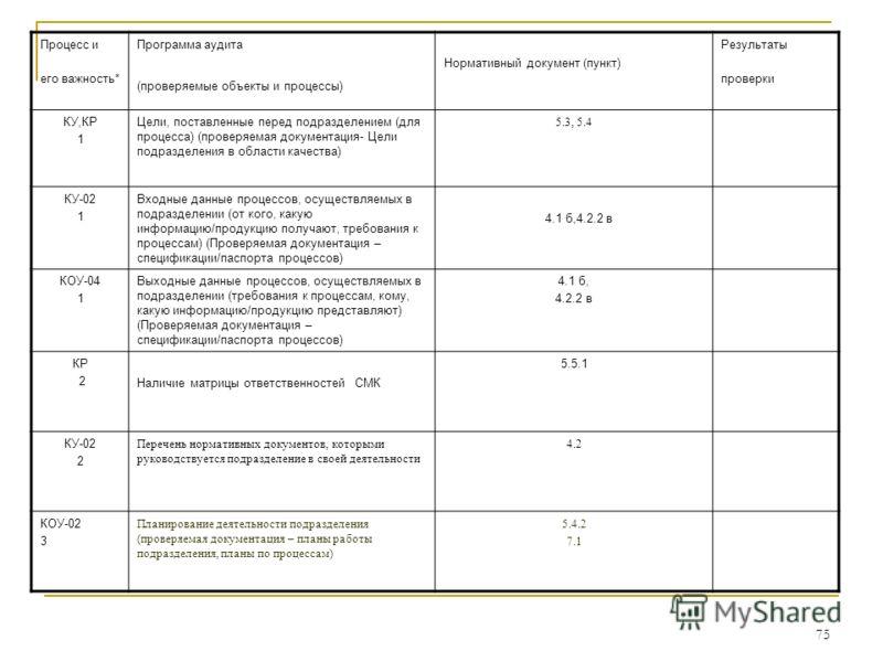 75 Процесс и его важность* Программа аудита (проверяемые объекты и процессы) Нормативный документ (пункт) Результаты проверки КУ,КР 1 Цели, поставленные перед подразделением (для процесса) (проверяемая документация- Цели подразделения в области качес