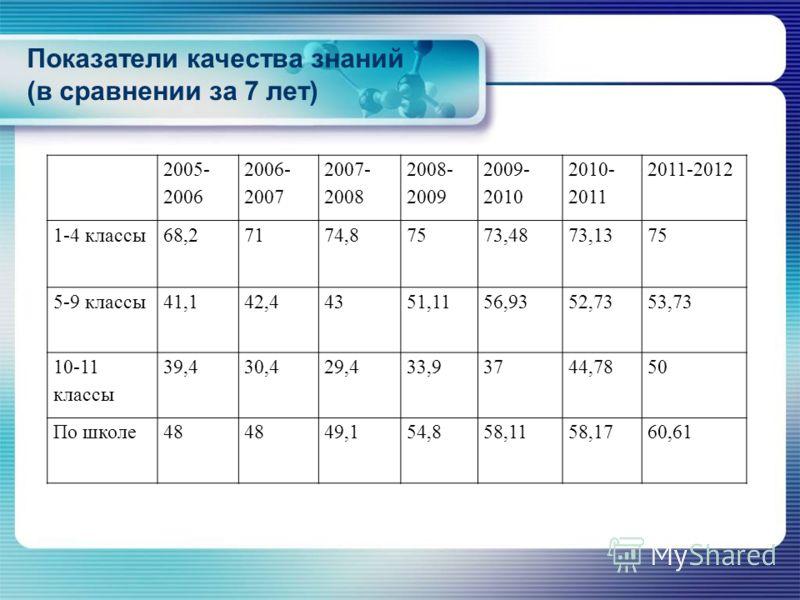 Показатели качества знаний (в сравнении за 7 лет) 2005- 2006 2006- 2007 2007- 2008 2008- 2009 2009- 2010 2010- 2011 2011-2012 1-4 классы68,27174,87573,4873,1375 5-9 классы41,142,44351,1156,9352,7353,73 10-11 классы 39,430,429,433,93744,7850 По школе4