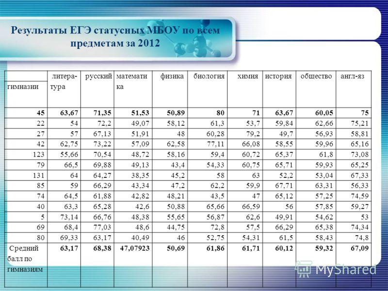 Результаты ЕГЭ статусных МБОУ по всем предметам за 2012 литера- тура русский математи ка физика биология химия история общество англ-яз гимназии 4563,6771,3551,5350,89807163,6760,0575 225472,249,0758,1261,353,759,8462,6675,21 275767,1351,914860,2879,