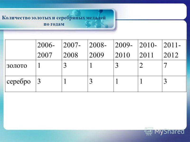 Количество золотых и серебряных медалей по годам 2006- 2007 2007- 2008 2008- 2009 2009- 2010 2010- 2011 2011- 2012 золото131327 серебро313113