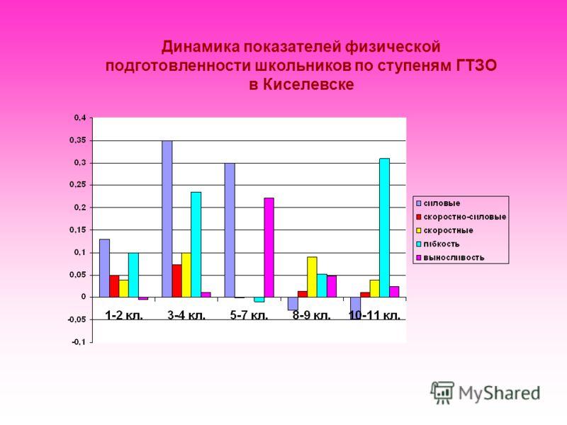 Динамика показателей физической подготовленности школьников по ступеням ГТЗО в Киселевске