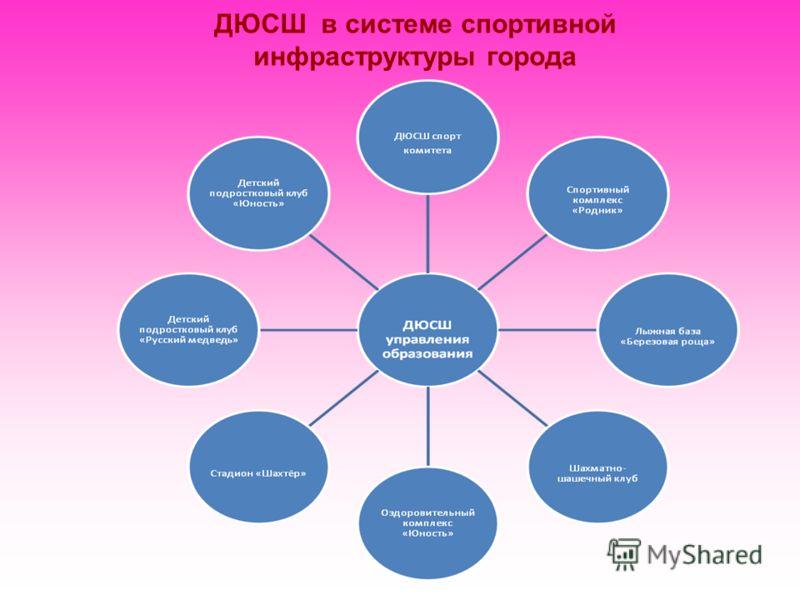 ДЮСШ в системе спортивной инфраструктуры города