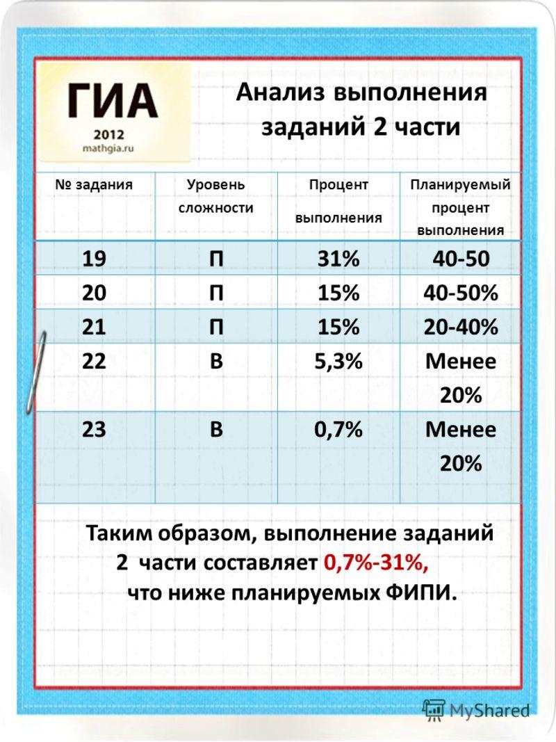Анализ выполнения заданий 2 части задания Уровень сложности Процент выполнения Планируемый процент выполнения 19П31%40-50 20П15%40-50% 21П15%20-40% 22В5,3% Менее 20% 23В0,7%Менее 20% Таким образом, выполнение заданий 2 части составляет 0,7%-31%, что