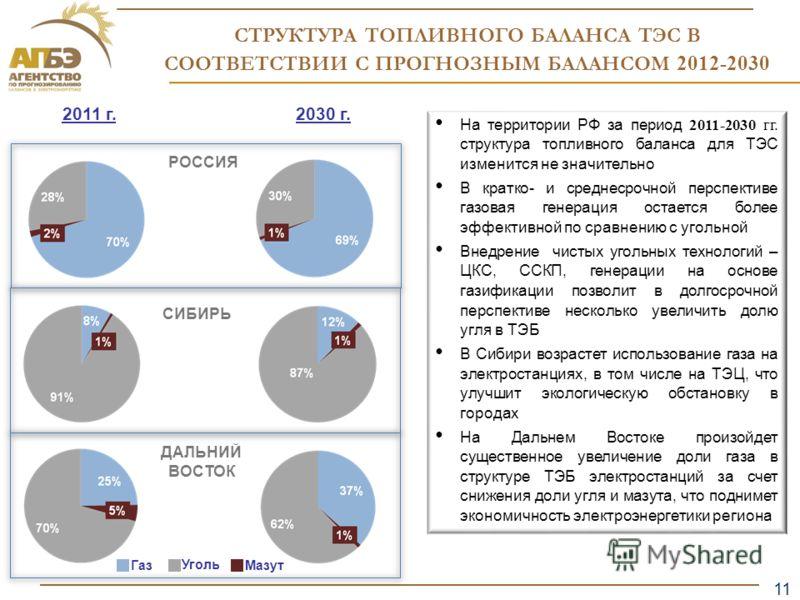 11 Образец заголовка СТРУКТУРА ТОПЛИВНОГО БАЛАНСА ТЭС В СООТВЕТСТВИИ С ПРОГНОЗНЫМ БАЛАНСОМ 2012-2030 2011 г.2030 г. Уголь На территории РФ за период 2011-2030 гг. структура топливного баланса для ТЭС изменится не значительно В кратко- и среднесрочной