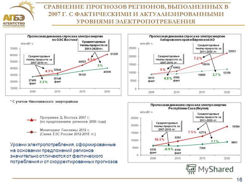 16 Образец заголовка СРАВНЕНИЕ ПРОГНОЗОВ РЕГИОНОВ, ВЫПОЛНЕННЫХ В 2007 Г. С ФАКТИЧЕСКИМИ И АКТУАЛИЗИРОВАННЫМИ УРОВНЯМИ ЭЛЕКТРОПОТРЕБЛЕНИЯ Уровни электропотребления, сформированные на основании предложений регионов значительно отличаются от фактическог