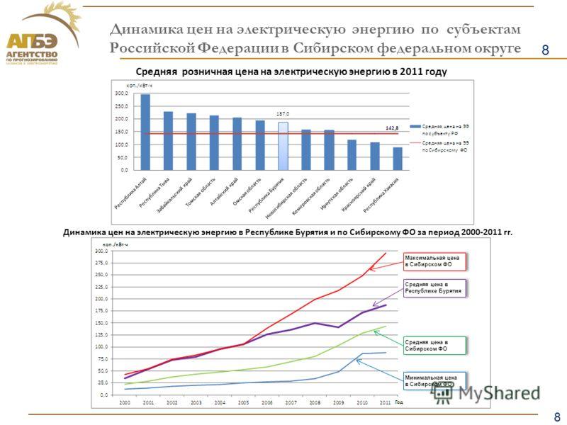8 Образец заголовка 8 Динамика цен на электрическую энергию по субъектам Российской Федерации в Сибирском федеральном округе Средняя розничная цена на электрическую энергию в 2011 году Динамика цен на электрическую энергию в Республике Бурятия и по С