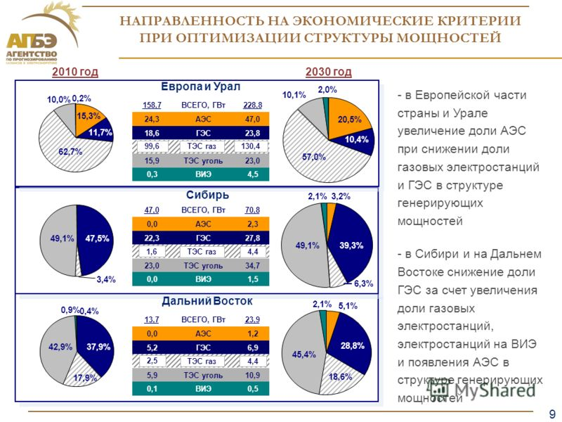 9 Образец заголовка 9 НАПРАВЛЕННОСТЬ НА ЭКОНОМИЧЕСКИЕ КРИТЕРИИ ПРИ ОПТИМИЗАЦИИ СТРУКТУРЫ МОЩНОСТЕЙ 2030 год2010 год 15,3% 11,7% 10,0% 0,2% 62,7% 47,5% 3,4% 49,1% 37,9% 42,9% 17,9% 0,4% 0,9% 28,8% 18,6% 45,4% 5,1% 2,1% 2,0% 57,0% 20,5% 10,4% 10,1% 6,3