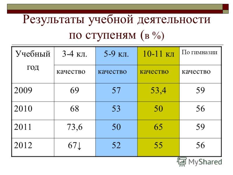 Результаты учебной деятельности по ступеням ( в %) Учебный год 3-4 кл.5-9 кл.10-11 кл По гимназии качество 2009695753,459 201068535056 201173,6506559 201267525556
