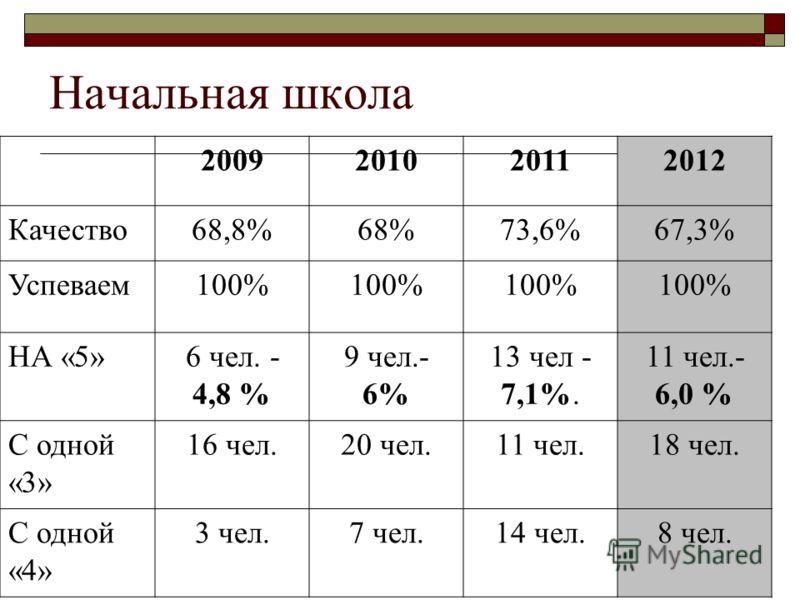 Начальная школа 2009201020112012 Качество68,8%68%73,6%67,3% Успеваем100% НА «5»6 чел. - 4,8 % 9 чел.- 6% 13 чел - 7,1%. 11 чел.- 6,0 % С одной «3» 16 чел.20 чел.11 чел.18 чел. С одной «4» 3 чел.7 чел.14 чел.8 чел.