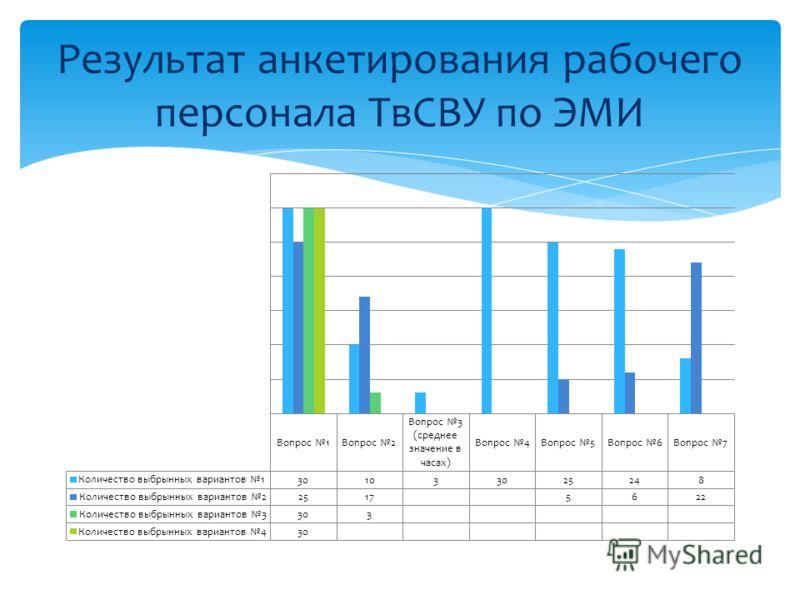 Результат анкетирования рабочего персонала ТвСВУ по ЭМИ