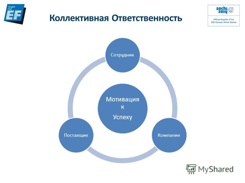 Мотивация к Успеху СотрудникКомпанияПоставщик Коллективная Ответственность