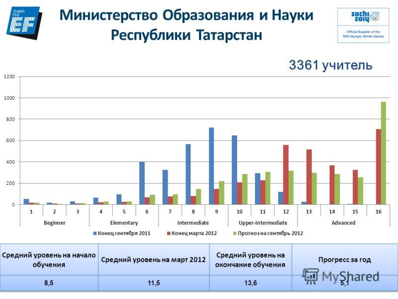 Министерство Образования и Науки Республики Татарстан 3361 учитель
