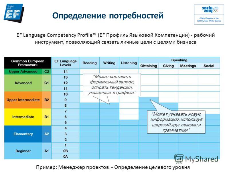Определение потребностей EF Language Competency Profile (EF Профиль Языковой Компетенции) - рабочий инструмент, позволяющий связать личные цели с целями бизнеса Пример: Менеджер проектов - Определение целевого уровня Может составить формальный запрос
