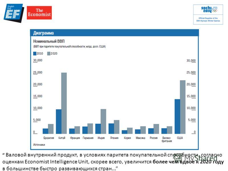 Валовой внутренний продукт, в условиях паритета покупательной способности, согласно оценкам Economist Intelligence Unit, скорее всего, увеличится более чем вдвое к 2020 году в большинстве быстро развивающихся стран...