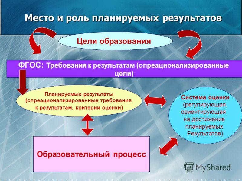 Место и роль планируемых результатов Цели образования ФГОС: Требования к результатам (опреационализированные цели) Планируемые результаты (опреационализированные требования к результатам, критерии оценки ) Образовательный процесс Система оценки (регу