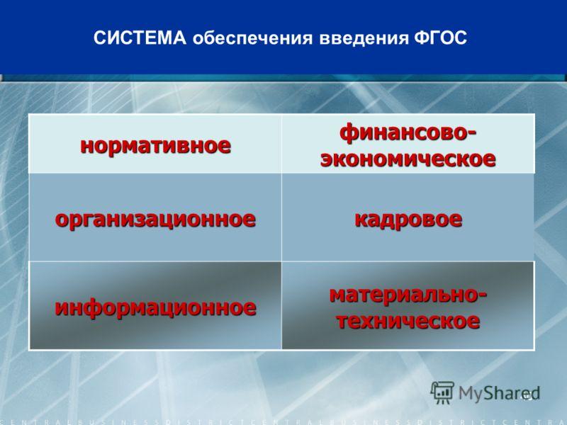 40 СИСТЕМА обеспечения введения ФГОСнормативное финансово- экономическое организационноекадровое информационное материально- техническое