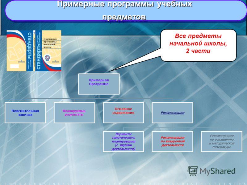 Примерная Программа Пояснительная записка Планируемые результаты Основное содержание Рекомендации Варианты тематического планирования (с видами деятельности) Рекомендации по внеурочной деятельности Рекомендации по оснащению и методической литературе