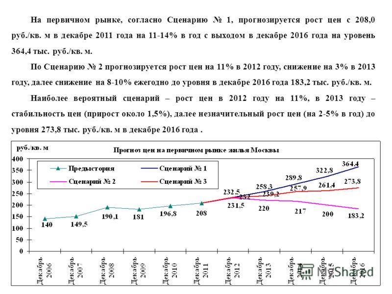 На первичном рынке, согласно Сценарию 1, прогнозируется рост цен с 208,0 руб./кв. м в декабре 2011 года на 11-14% в год с выходом в декабре 2016 года на уровень 364,4 тыс. руб./кв. м. По Сценарию 2 прогнозируется рост цен на 11% в 2012 году, снижение