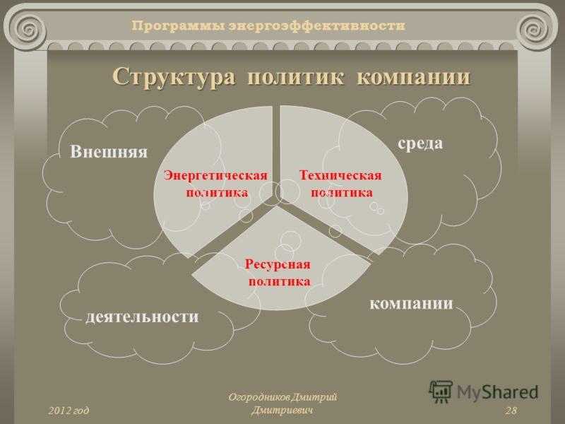 2012 год Огородников Дмитрий Дмитриевич28 Программы энергоэффективности Структура политик компании Энергетическая политика Техническая политика Ресурсная политика Внешняя среда деятельности компании