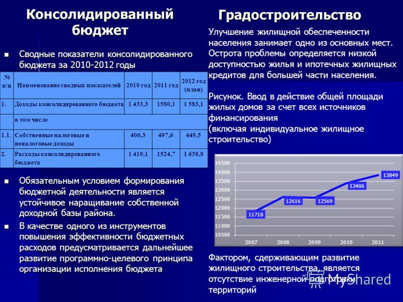 Консолидированный бюджет Сводные показатели консолидированного бюджета за 2010-2012 годы Сводные показатели консолидированного бюджета за 2010-2012 годы Обязательным условием формирования бюджетной деятельности является устойчивое наращивание собстве