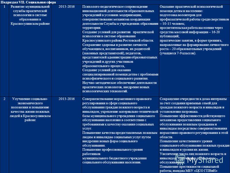 Подраздел VII. Социальная сфера 1Развитие муниципальной службы практической психологии в системе образования в Красносулинском районе 2013-2016Психолого-педагогическое сопровождение инновационной деятельности образовательных учреждений в условиях мод