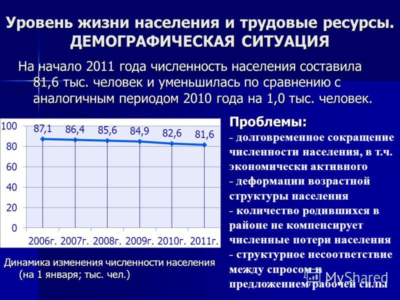 Уровень жизни населения и трудовые ресурсы. ДЕМОГРАФИЧЕСКАЯ СИТУАЦИЯ На начало 2011 года численность населения составила 81,6 тыс. человек и уменьшилась по сравнению с аналогичным периодом 2010 года на 1,0 тыс. человек. Динамика изменения численности