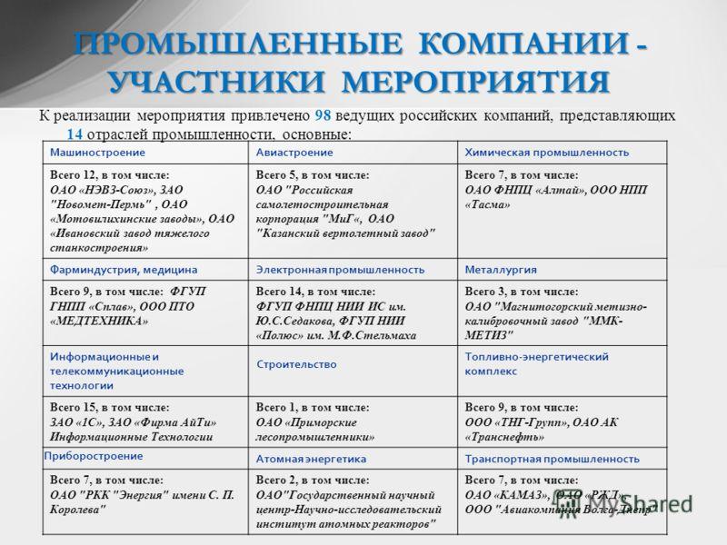 К реализации мероприятия привлечено 98 ведущих российских компаний, представляющих 14 отраслей промышленности, основные: ПРОМЫШЛЕННЫЕ КОМПАНИИ - УЧАСТНИКИ МЕРОПРИЯТИЯ МашиностроениеАвиастроениеХимическая промышленность Всего 12, в том числе: ОАО «НЭВ