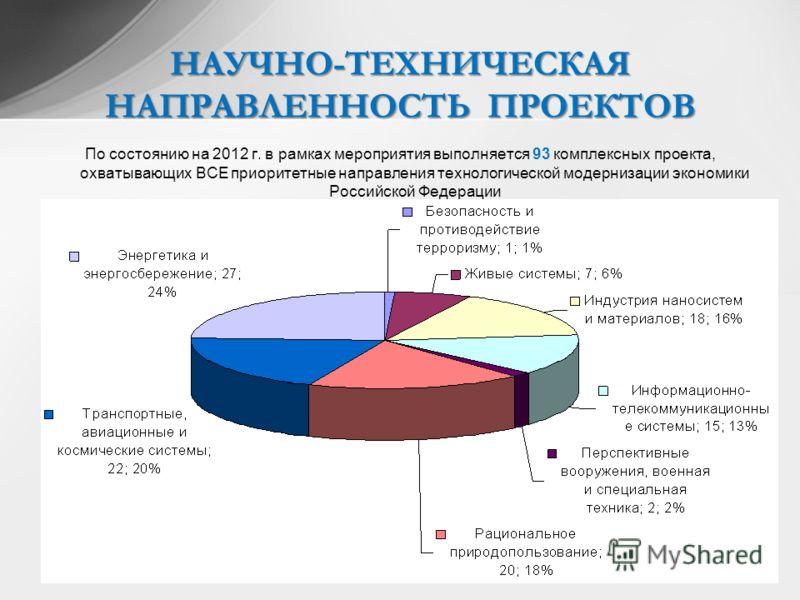 По состоянию на 2012 г. в рамках мероприятия выполняется 93 комплексных проекта, охватывающих ВСЕ приоритетные направления технологической модернизации экономики Российской Федерации ………. Привести таблицу и секторную диаграмму распределения проектов