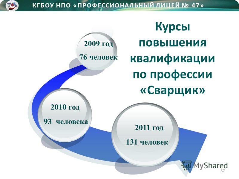 2010 год 93 человека 2009 год 76 человек Курсы повышения квалификации по профессии «Сварщик» КГБОУ НПО «ПРОФЕССИОНАЛЬНЫЙ ЛИЦЕЙ 47» 2011 год 131 человек 57