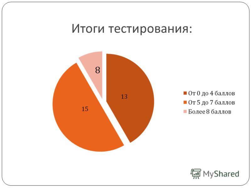 Итоги тестирования :