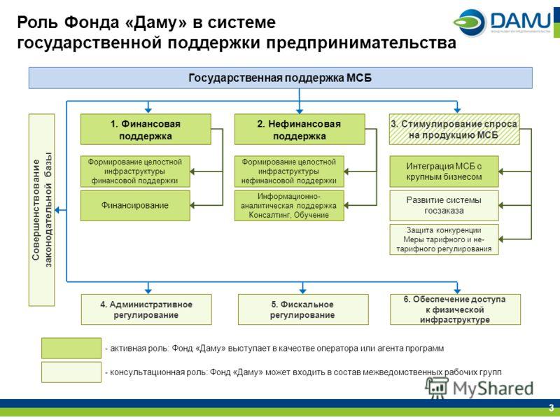 Роль Фонда «Даму» в системе государственной поддержки предпринимательства 3 1. Финансовая поддержка Государственная поддержка МСБ Формирование целостной инфраструктуры финансовой поддержки Финансирование 2. Нефинансовая поддержка Формирование целостн
