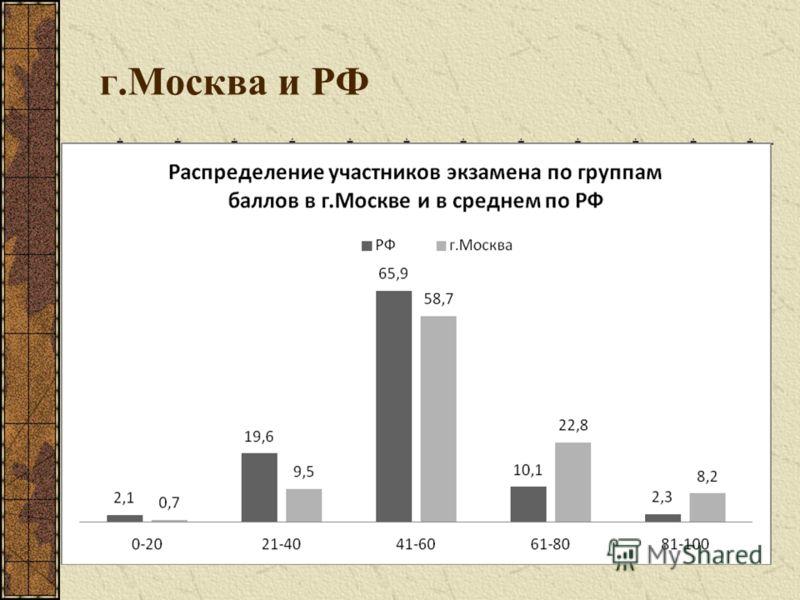 г.Москва и РФ