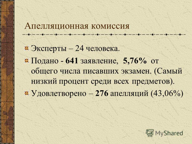 Апелляционная комиссия Эксперты – 24 человека. Подано - 641 заявление, 5,76% от общего числа писавших экзамен. (Самый низкий процент среди всех предметов). Удовлетворено – 276 апелляций (43,06%)