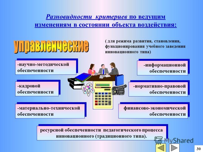 30 ( для режима развития, становления, функционирования учебного заведения инновационного типа) -научно-методической обеспеченности -информационной обеспеченности -кадровой обеспеченности -нормативно-правовой обеспеченности -материально-технической о