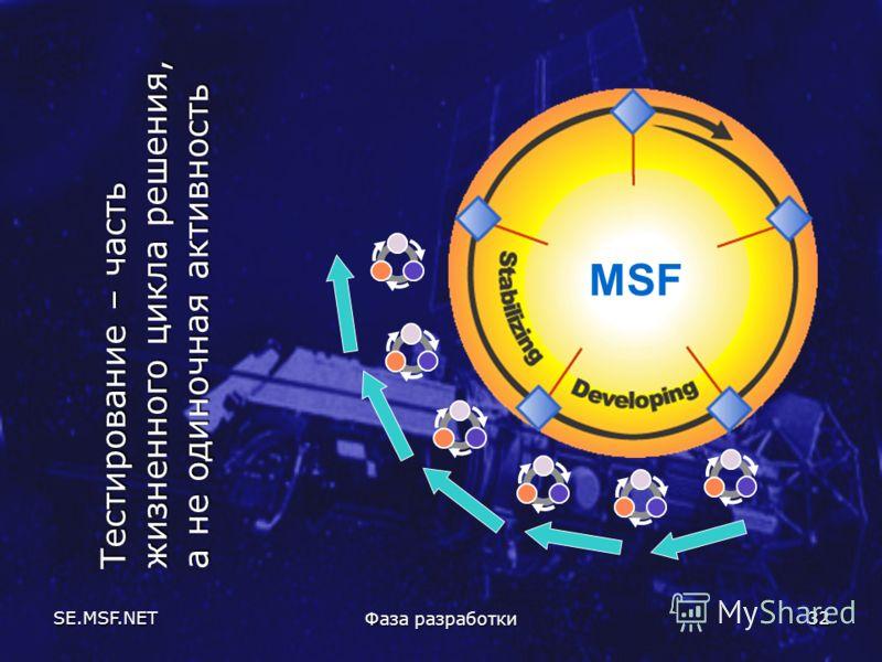 SE.MSF.NET Фаза разработки 32 Тестирование – часть жизненного цикла решения, а не одиночная активность MSF
